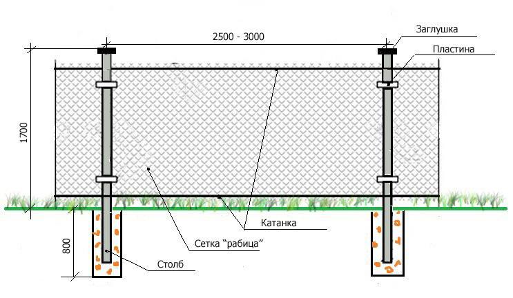 Забор из сетки рабицы: виды сетки