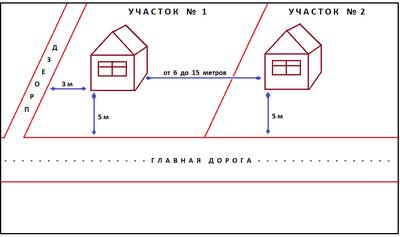 СНиП II8980 Генеральные планы промышленных предприятий