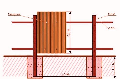 Ремонт столбов для заборов из профнастила