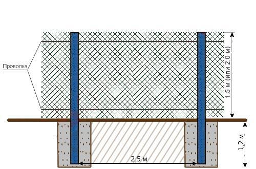 Точная инструкция по изготовлению забора из сетки рабицы своими руками