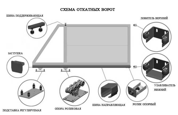 materiali-dlya-otkatnih-vorot