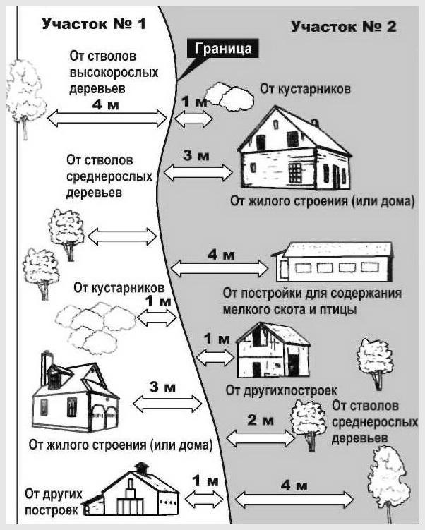 строительство заборов между соседями